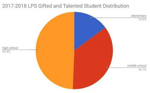 2017-2018 LPS Gifted and Talented Student Distribution