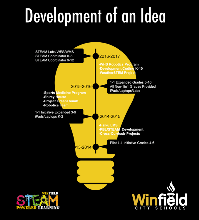 development of an idea