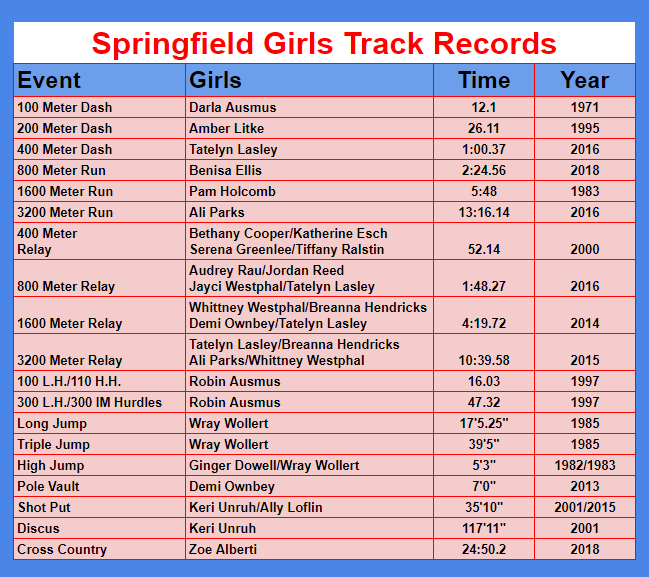track records table image
