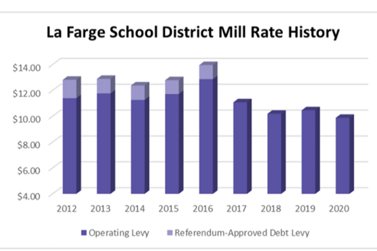 Mill Rate History