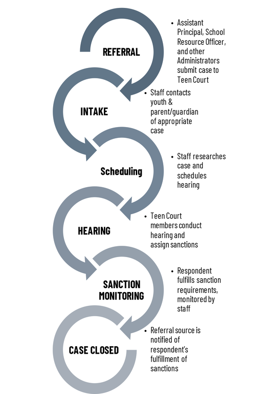 Case Development  & Processing