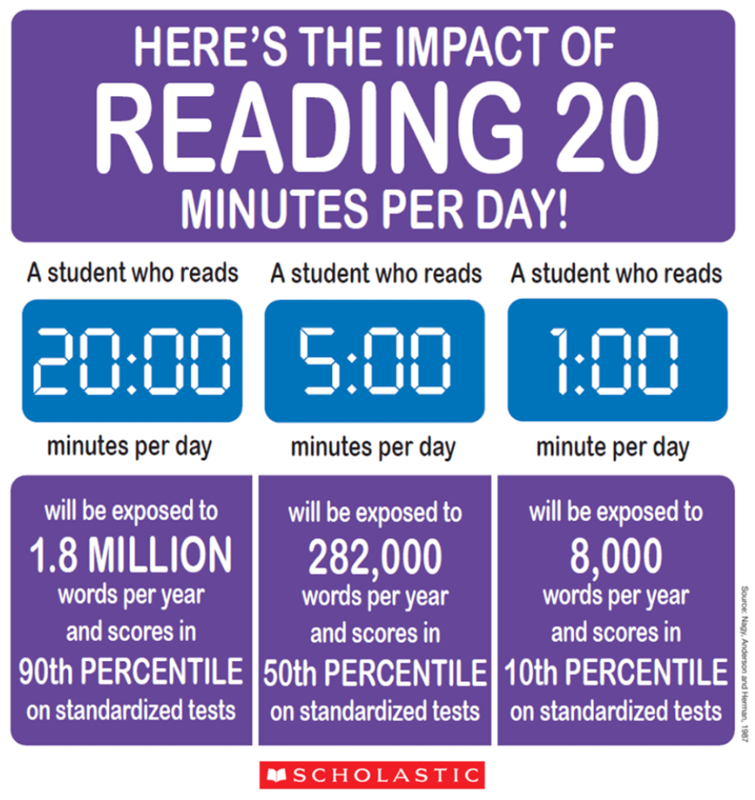 The impact of reading 20 minutes a day