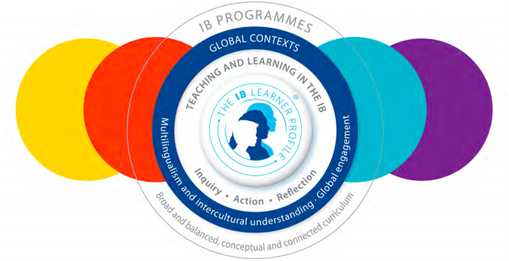 Teaching and Learning in the IB