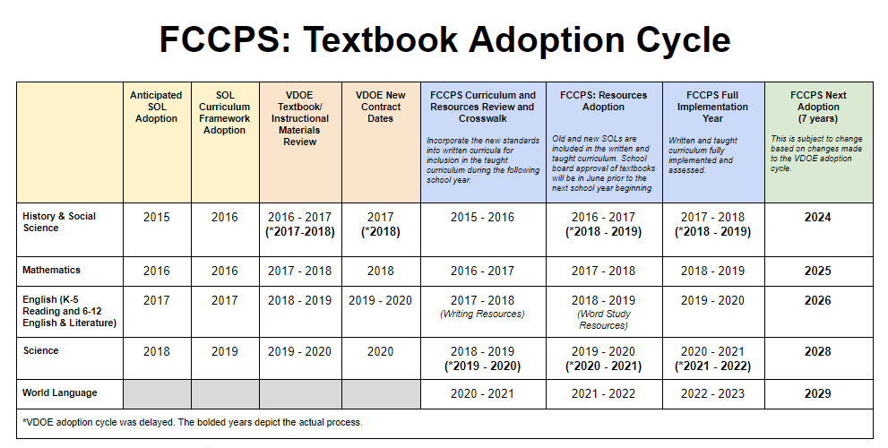 FCCPS: Textbook Adoption Cycle