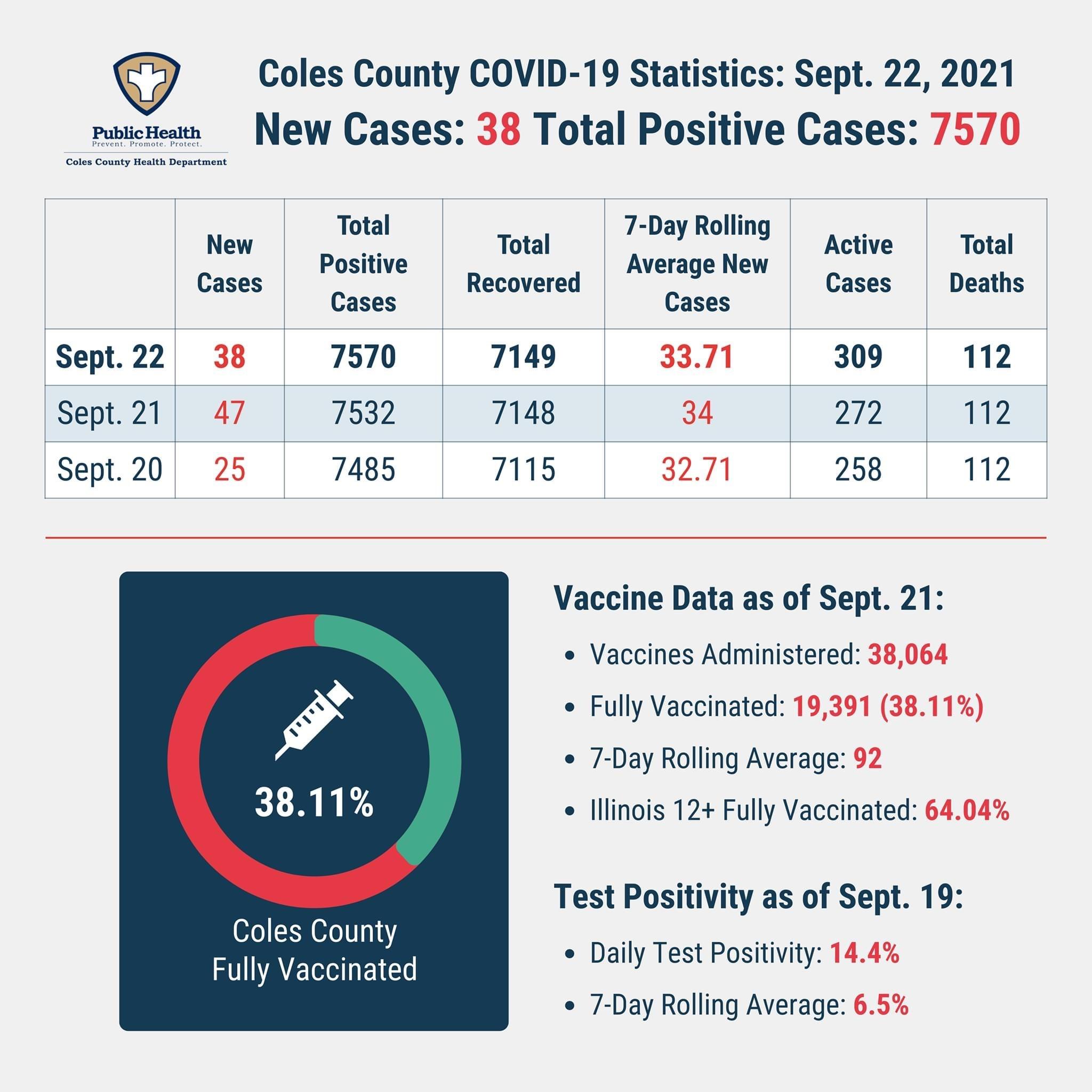 coles county covid
