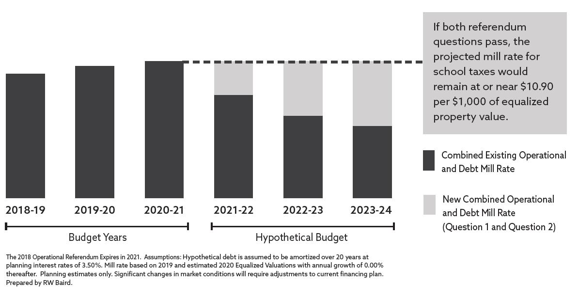 WASD Referendum Estimated Tax Impact Graphic