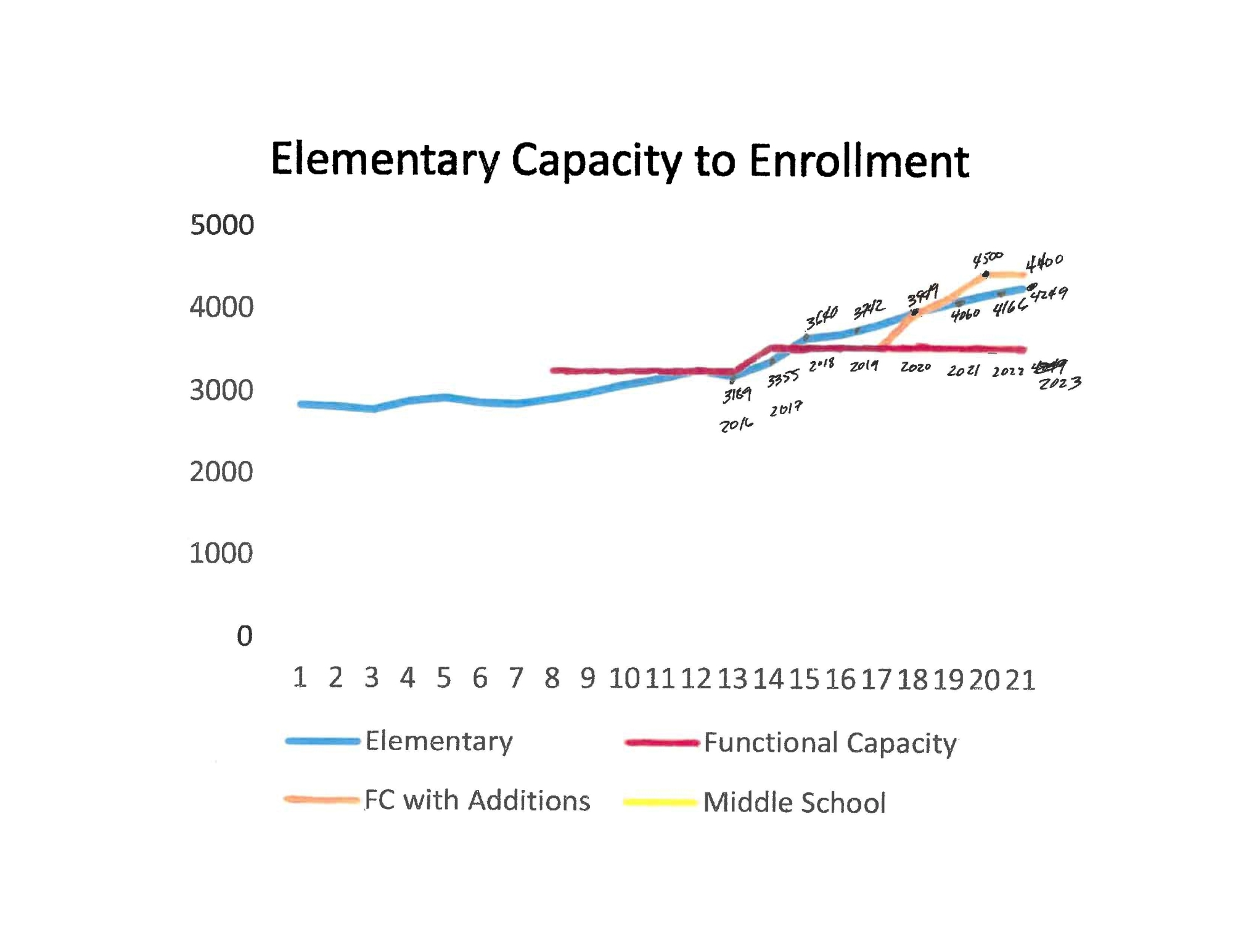 Elementary Capacity to Enrollment