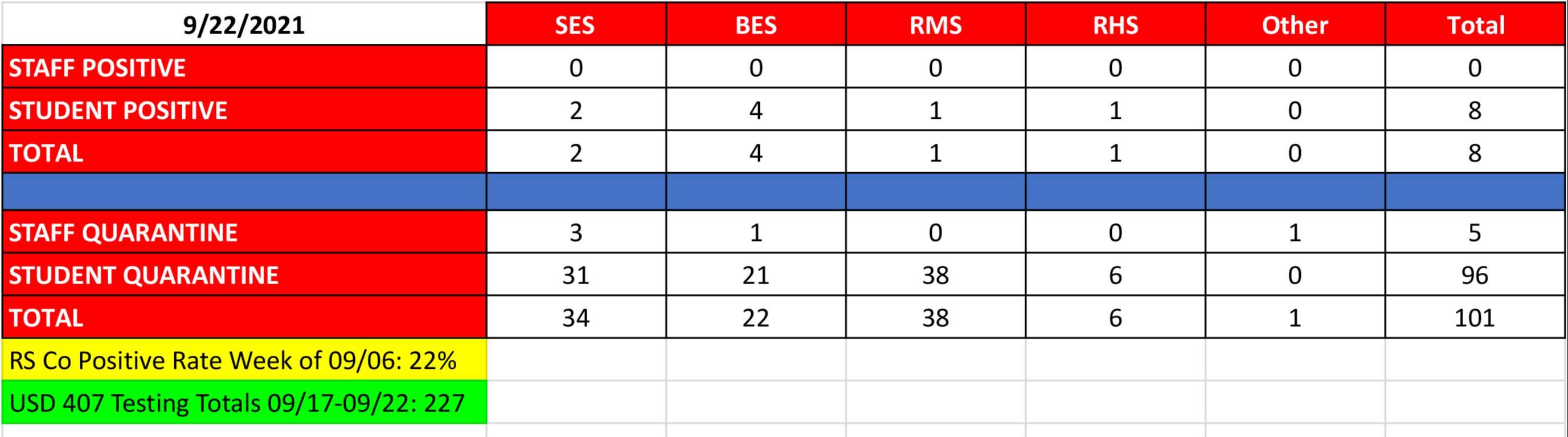 COVID Data 9.22
