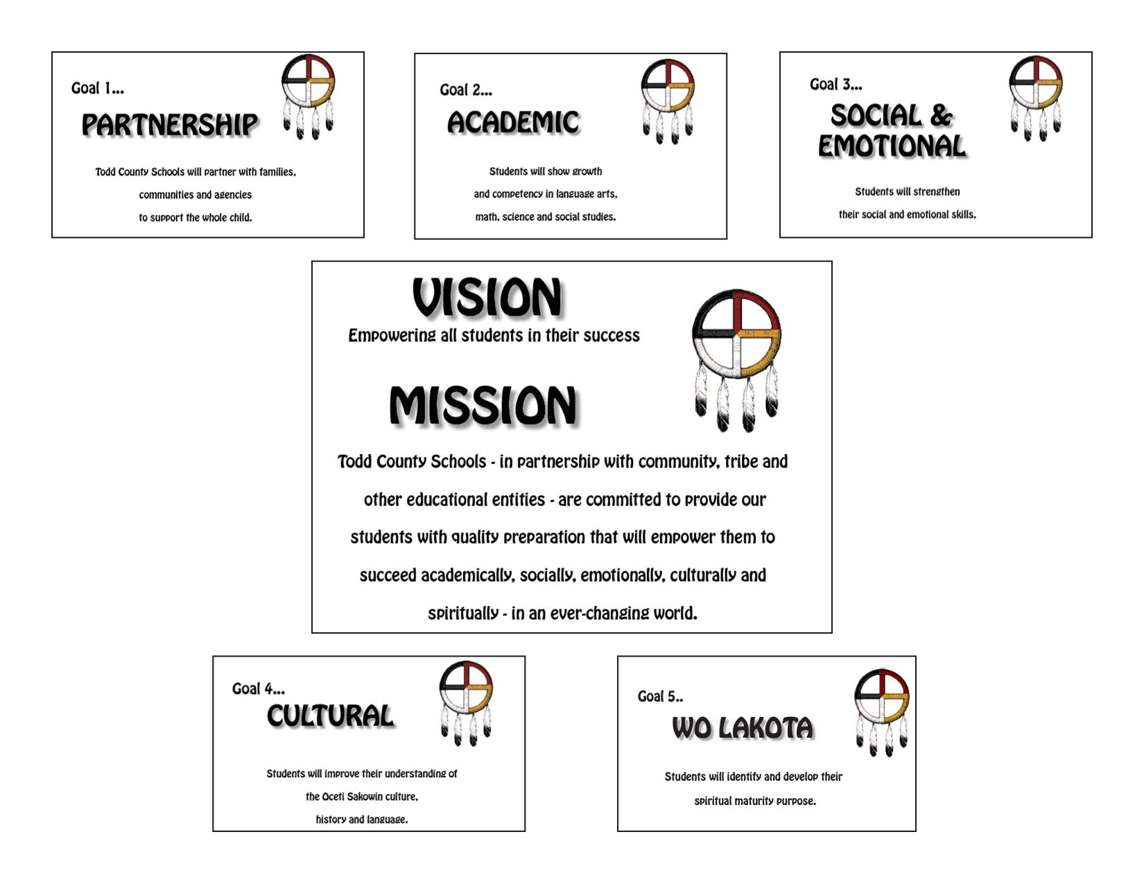 Vision, mission and goals.