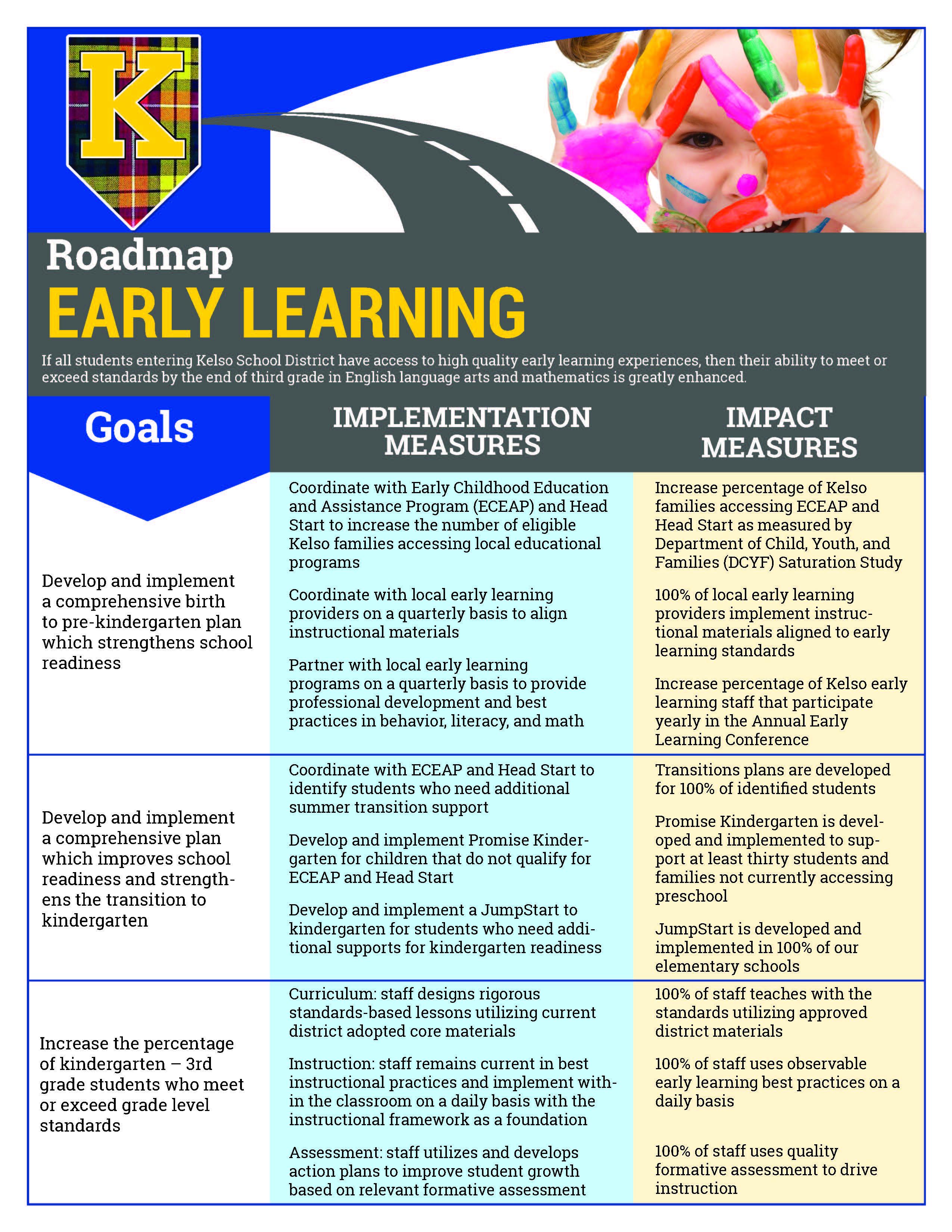 ROADMAP EARLY LEARNING INFORMATION