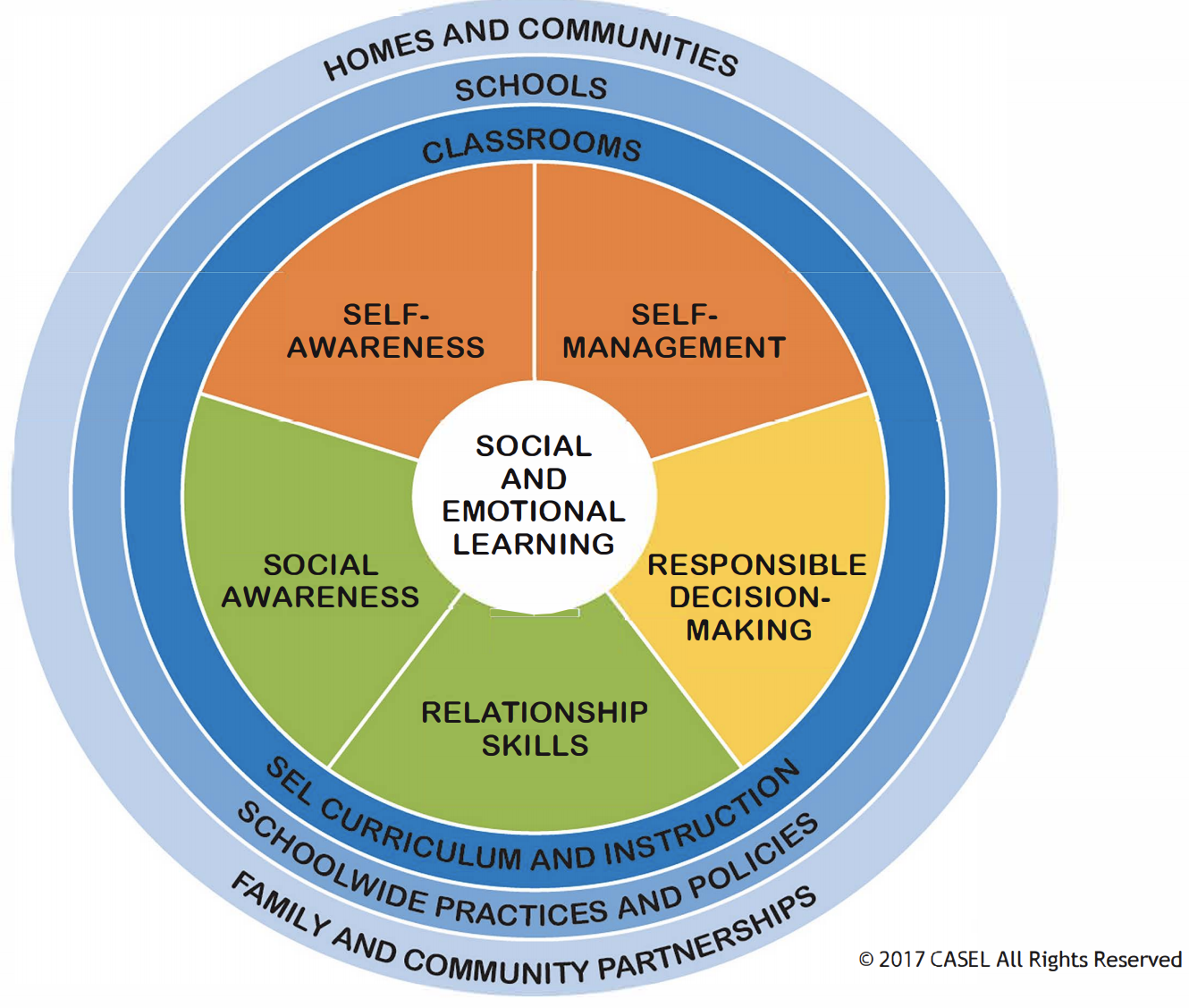 SOCIAL AND EMOTIONAL LEARNING GRAPHIC