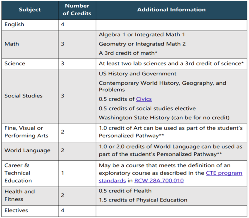 REQUIRED COURSES INFO
