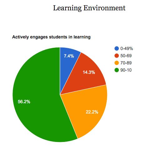 eWT Learning Environment