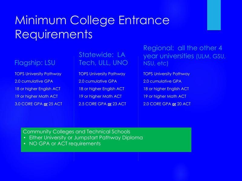 Minimum College Entrance Requirements