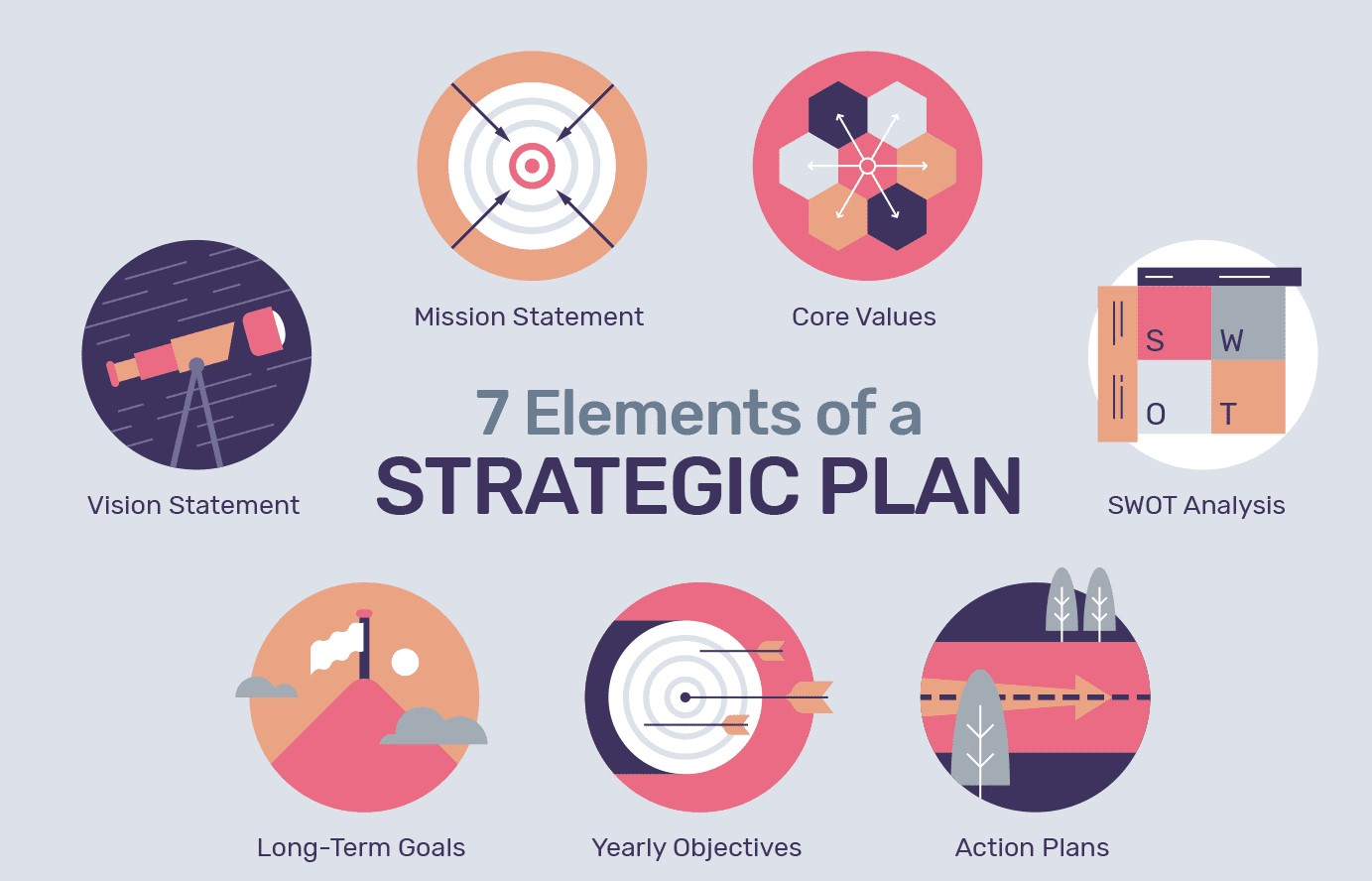 strategic plan elements