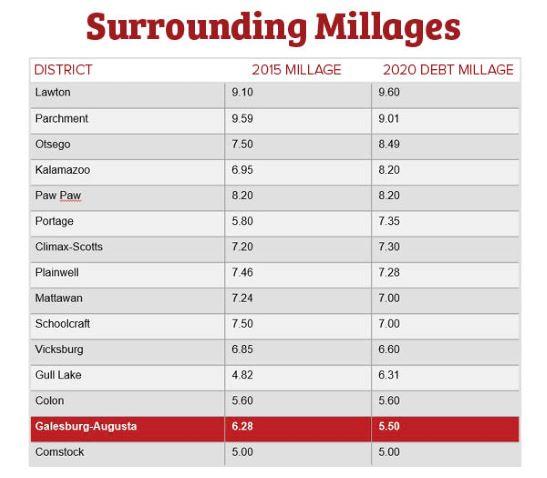 area millages