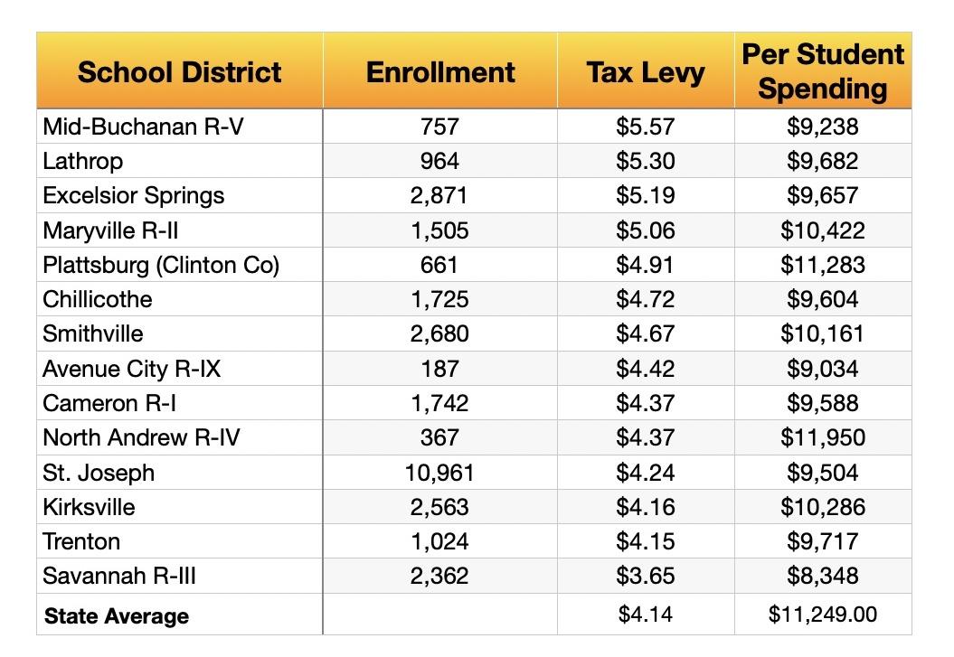 Local School Tax Comparisons