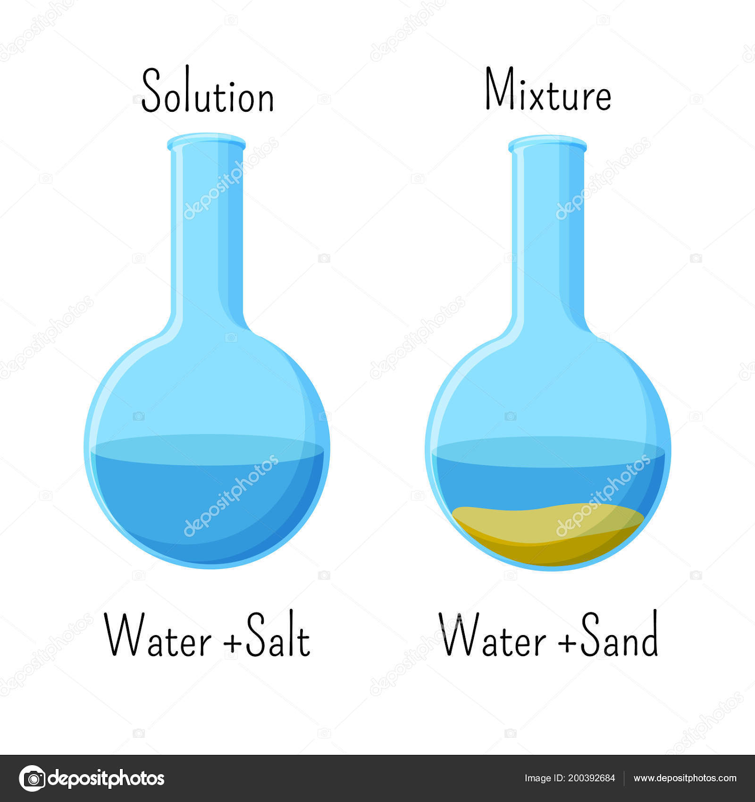 1st: Solutions and Mixtures