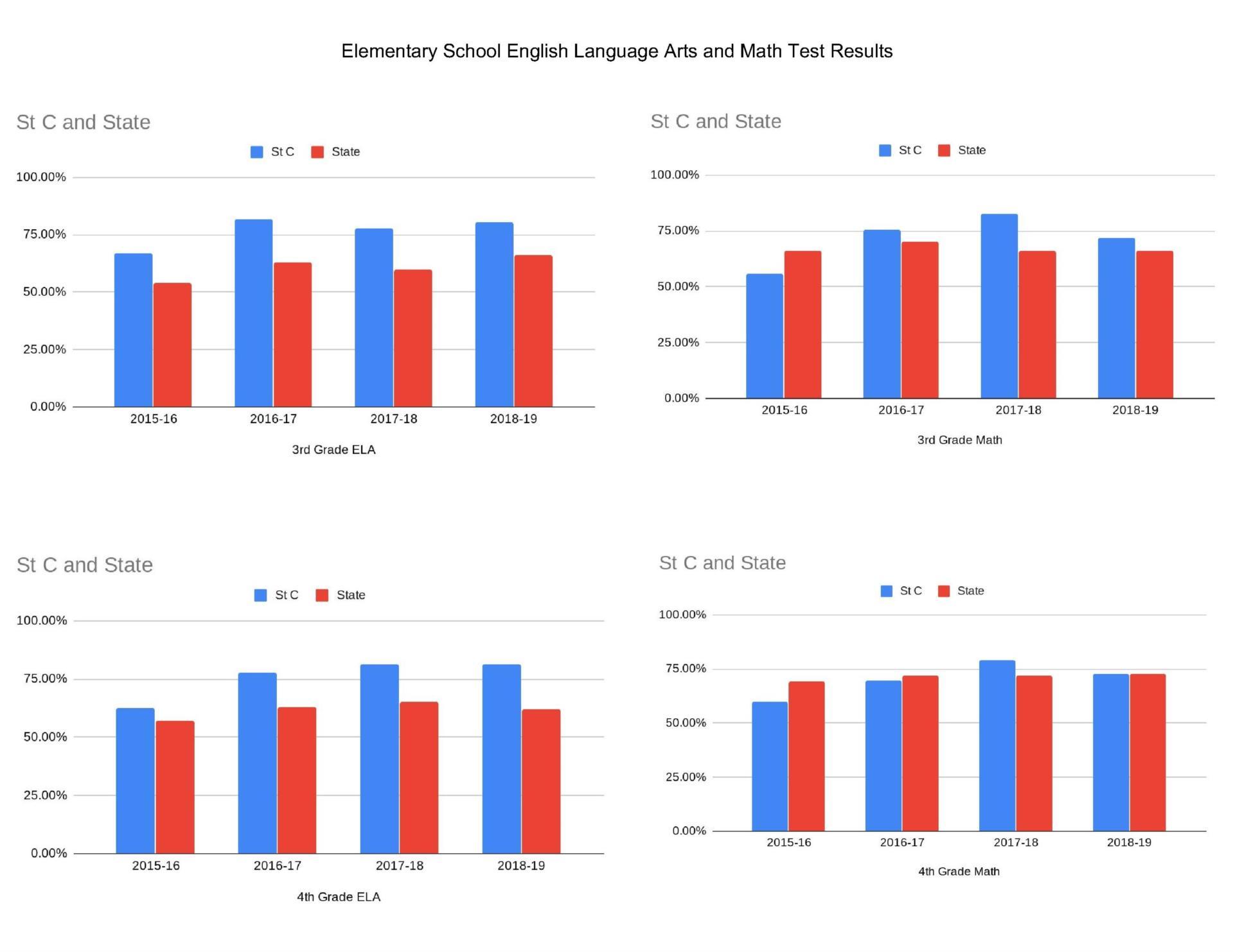 ELEMENTARY SCHOOL ELA & MATH TEST RESULTS