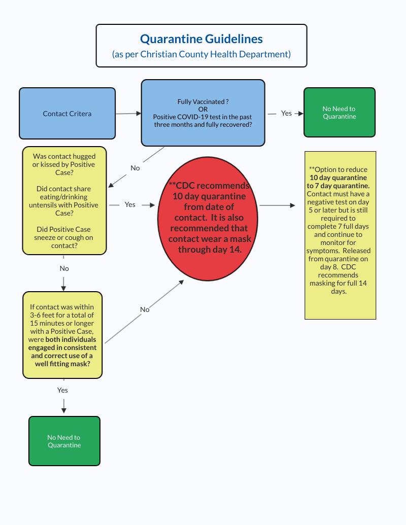 quarantine guidelines