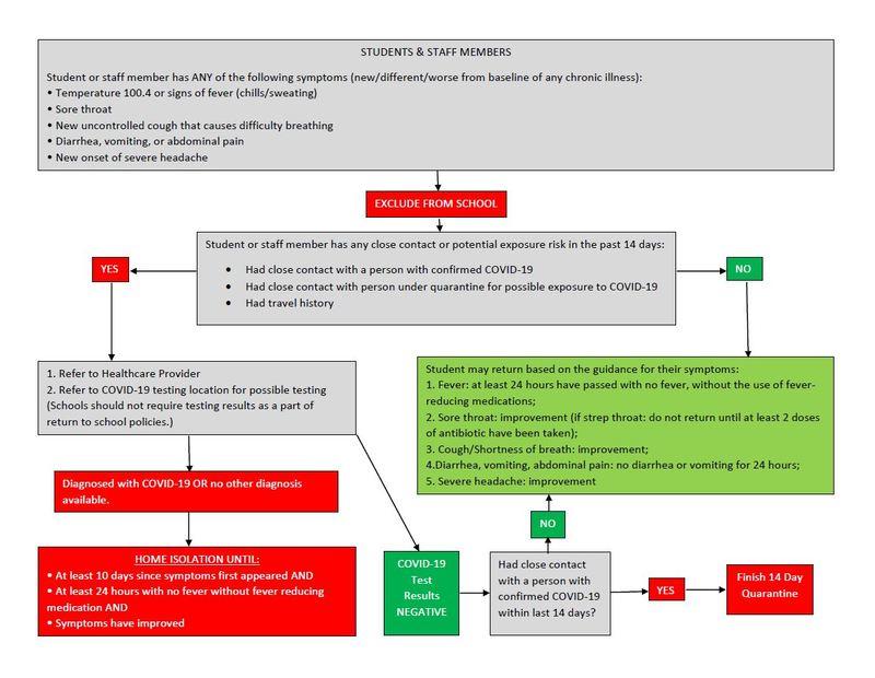 covid flow chart