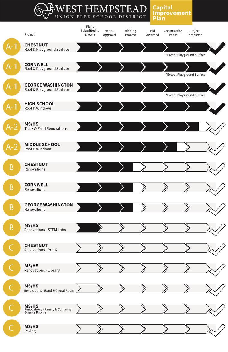 Bond Project Update Chart