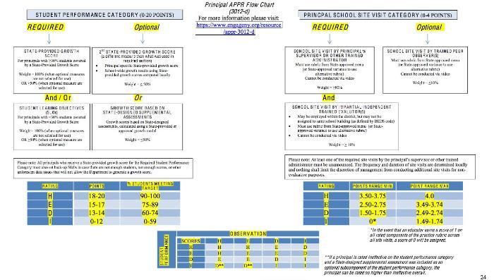 Teacher and Principal 3012d Flow Chart