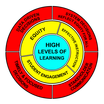 High Levels of Learning