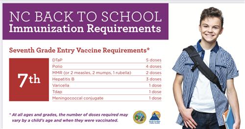 Immunizations Requirements