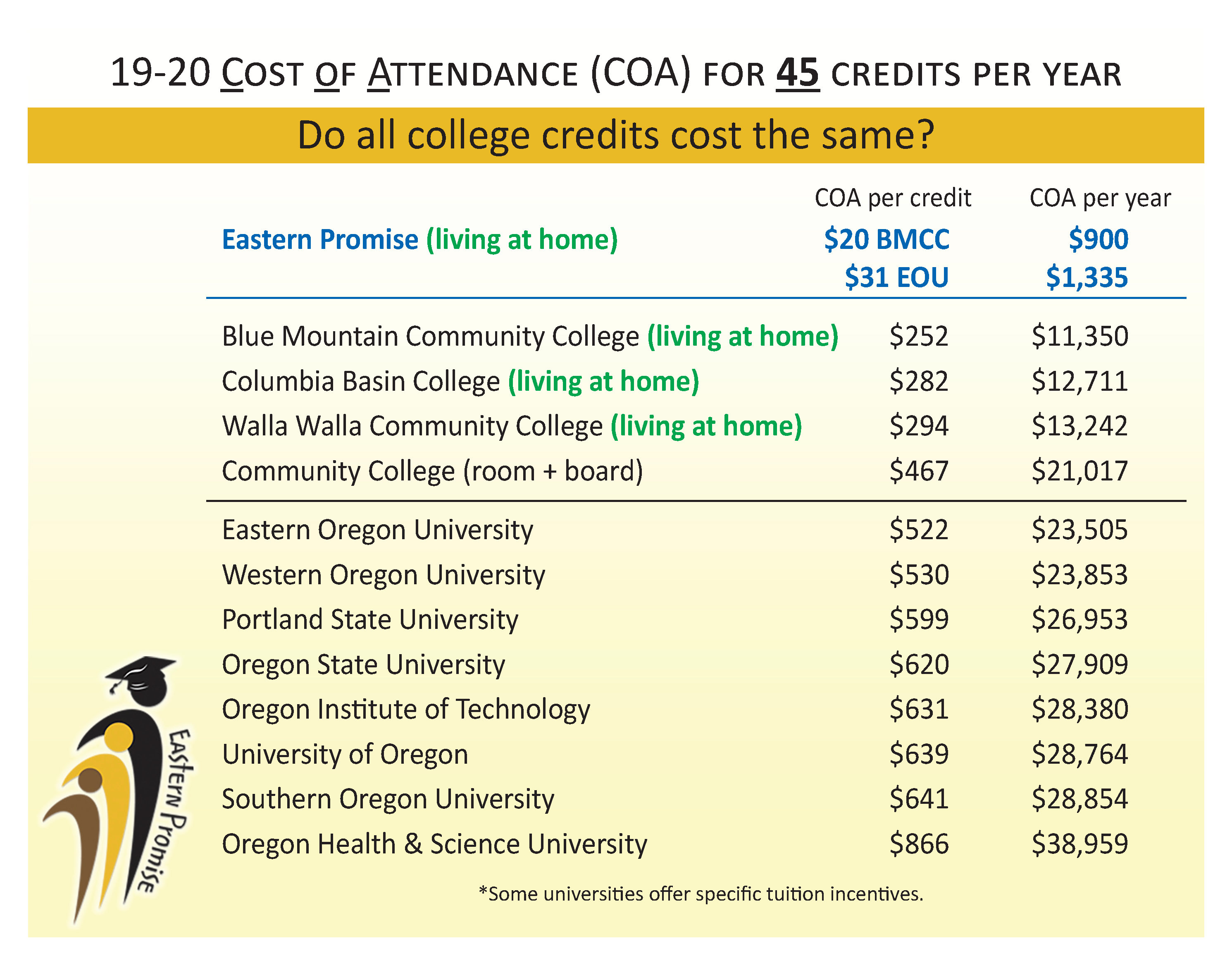 19-20 COST OF ATTENDANCE (COA) FOR 45 CREDITS PER YEAR