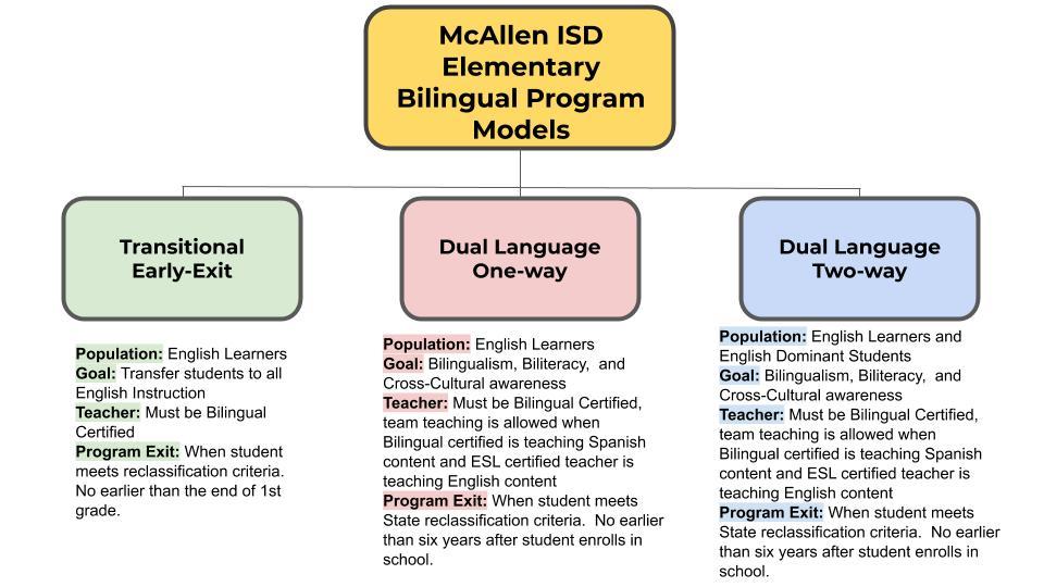 MISD Bilingual Program Models