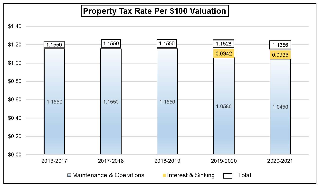 Propert Tax Rate Per $100 Valuation