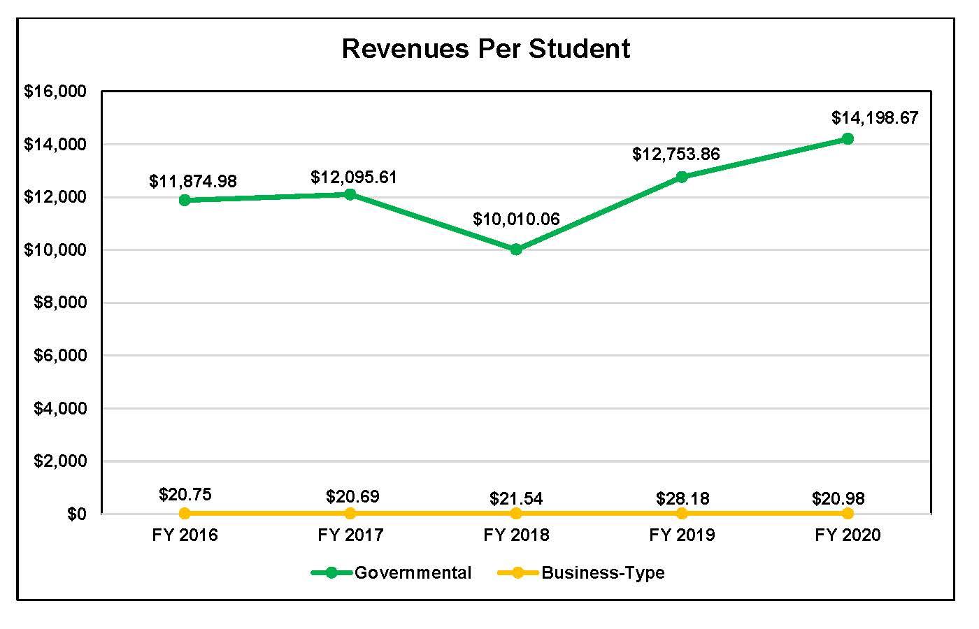 Revenue Per Student