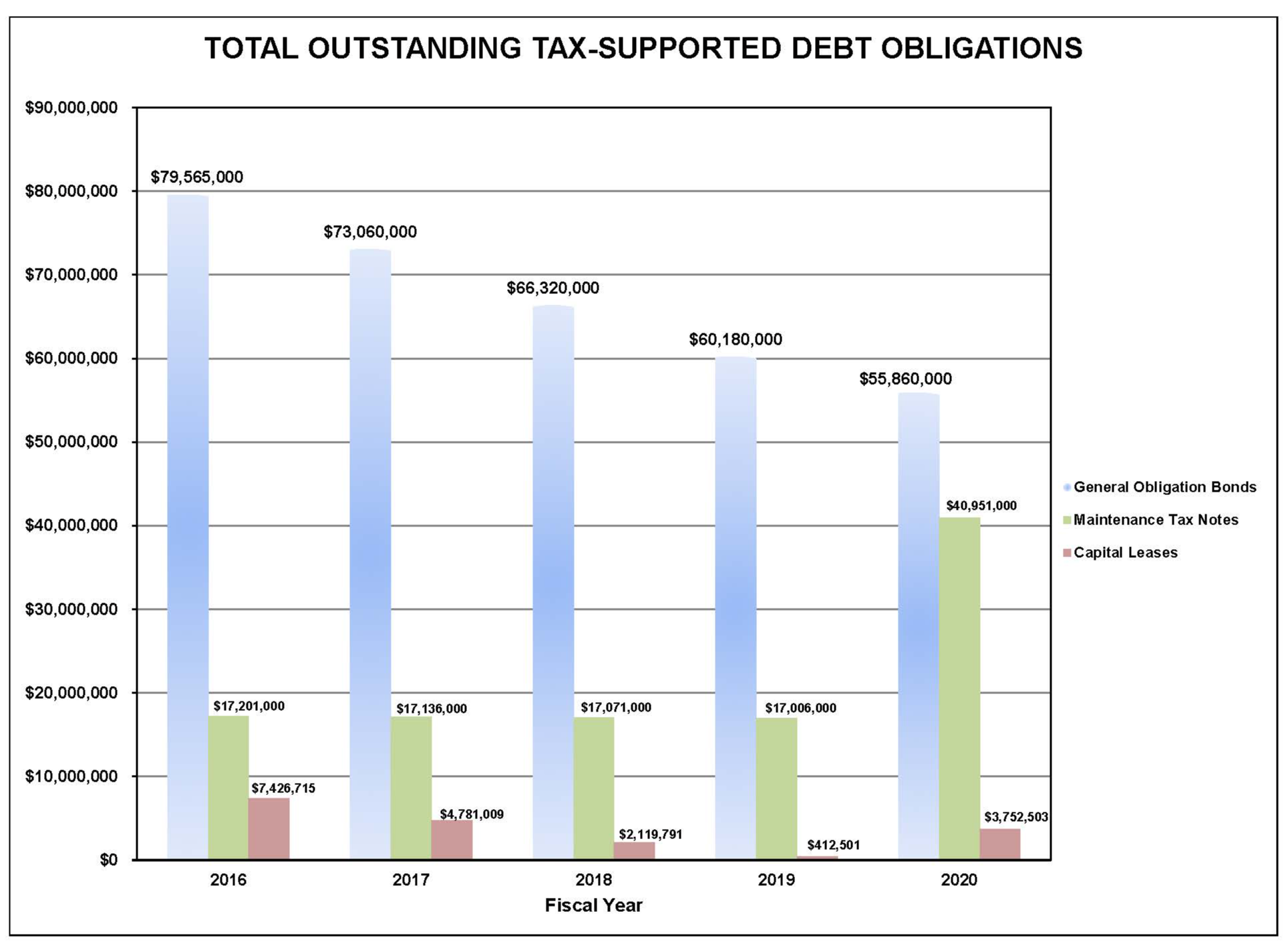 Total Outstanding Tax-Supported Debt Obligations