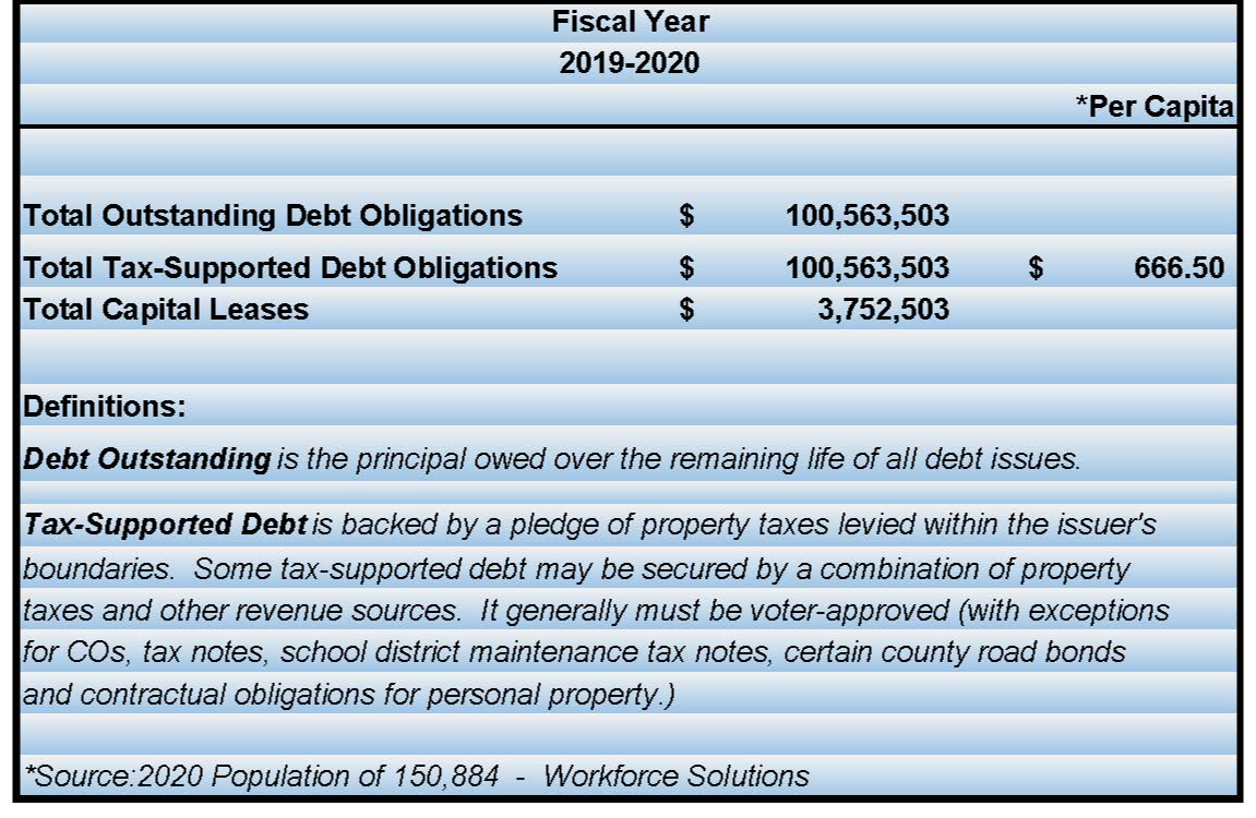 Total Outstanding Debt Obligations