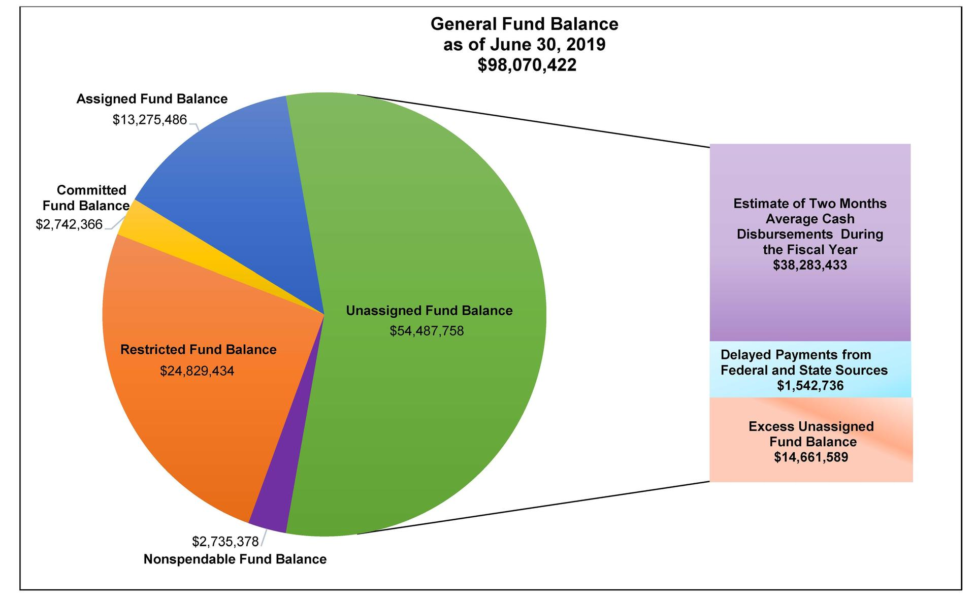 General Fund Balance as of June 30, 2019