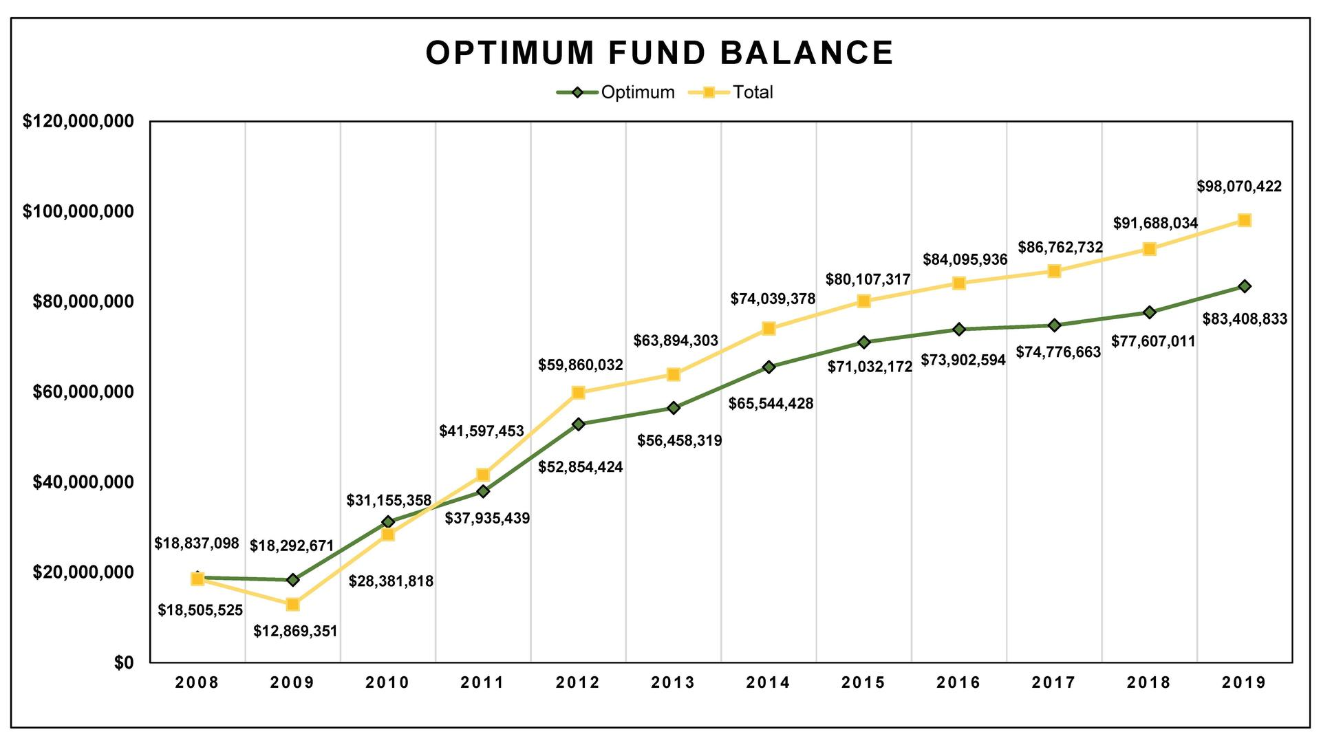 Optimum Fund Balance