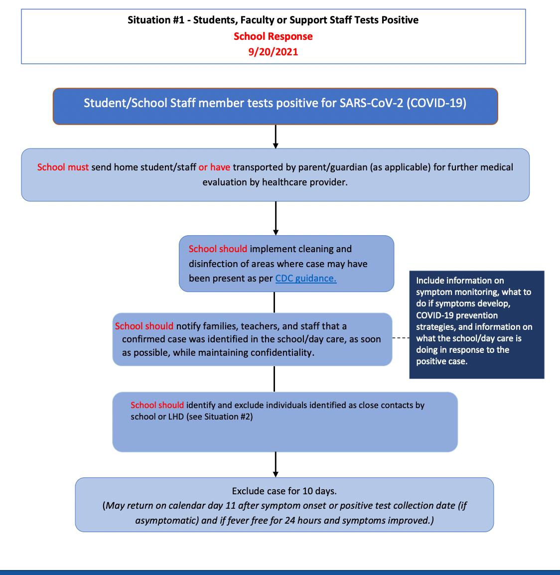 VOCID-19 Interim Exclusion Guidance