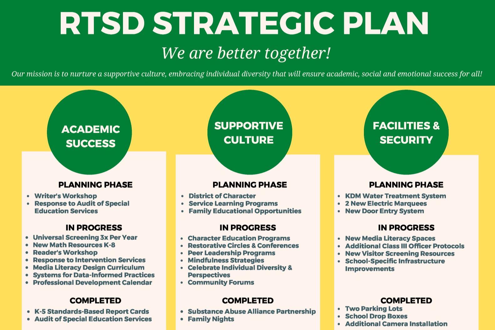 Strategic Plan 2020-2023