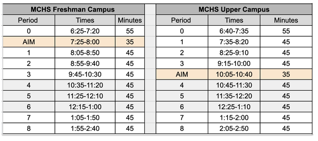 Freshman Campus and Upper Campus Period, Times, and Minutes