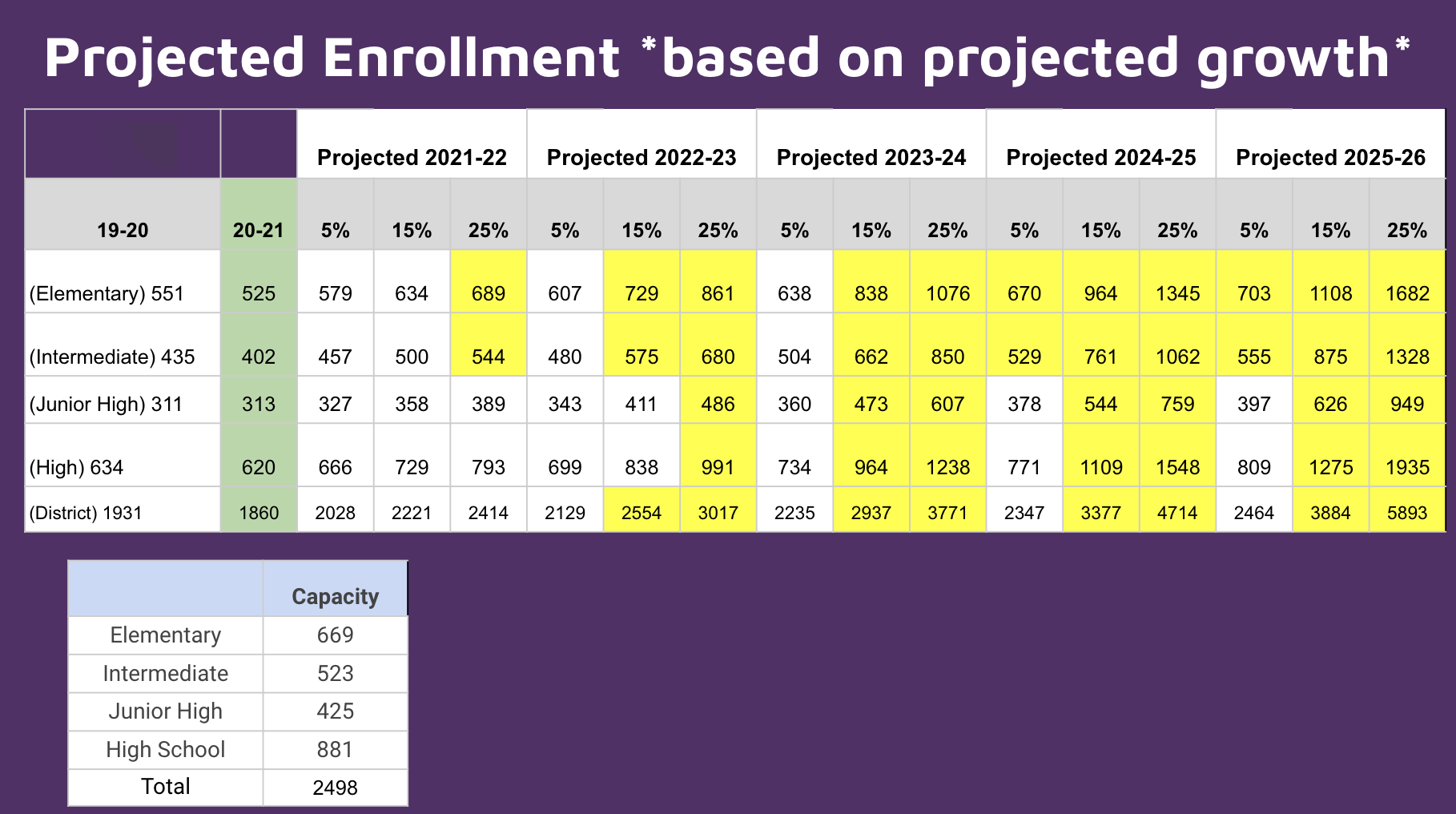 Projected Enrollment based on Growth