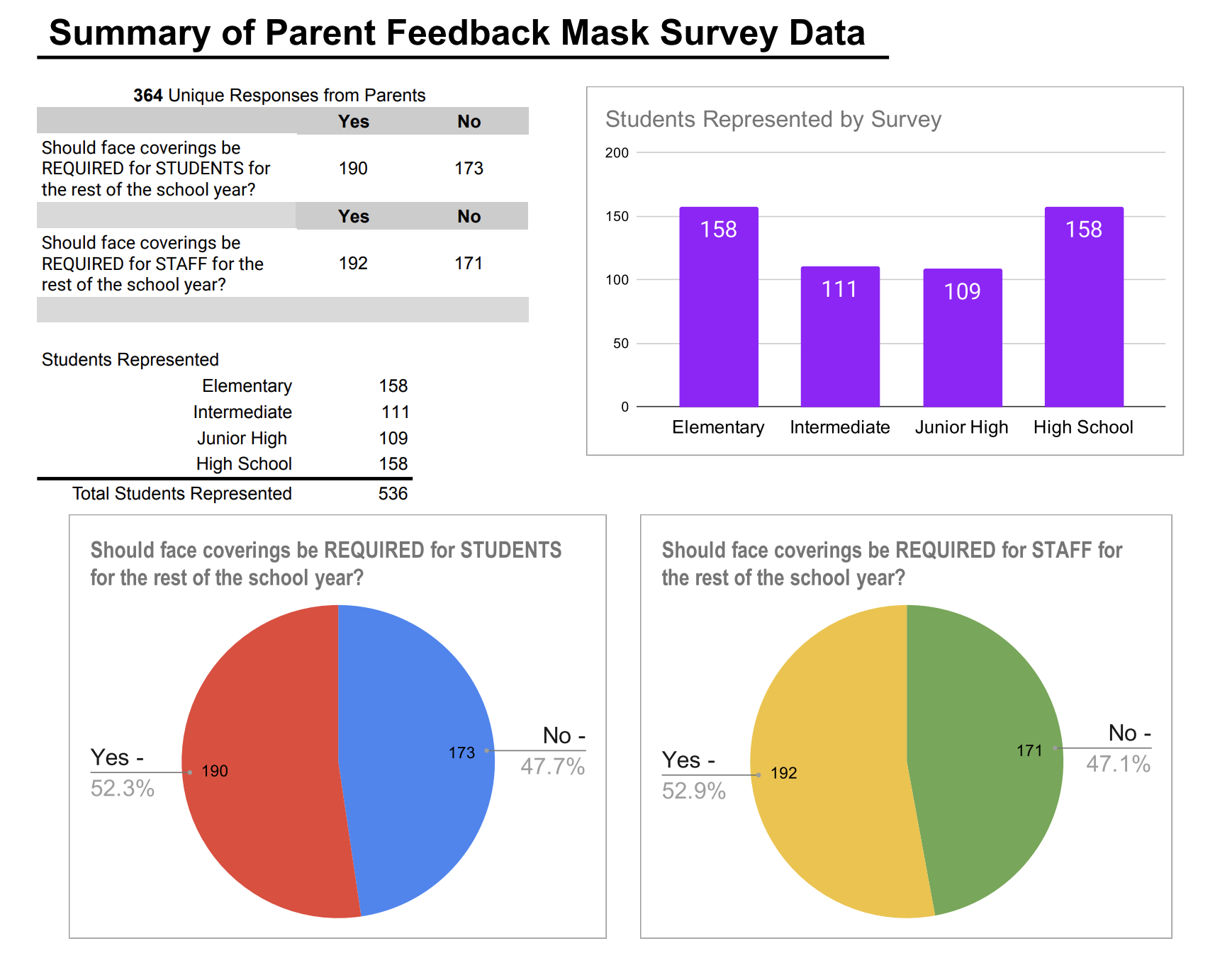 Summary of Parent Mask Feedback