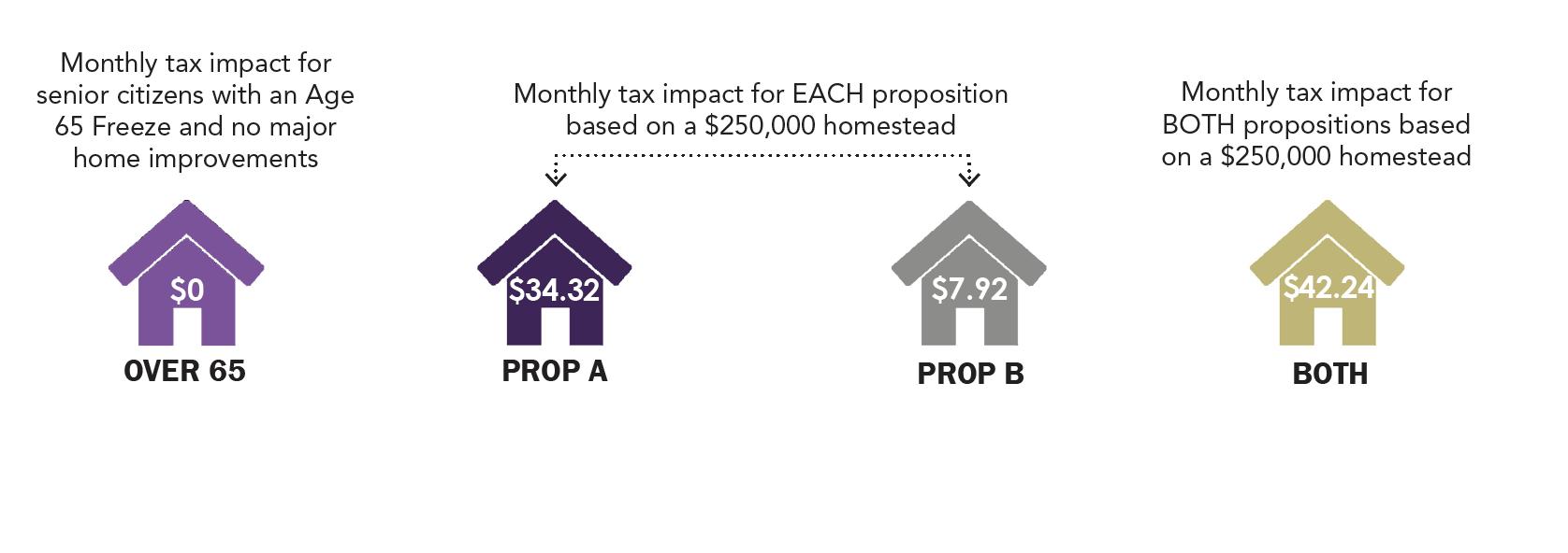 tax info