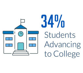 34% advance to college