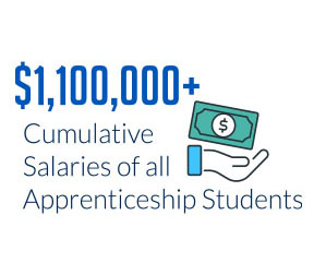 $1million plus in apprenticeship salaries