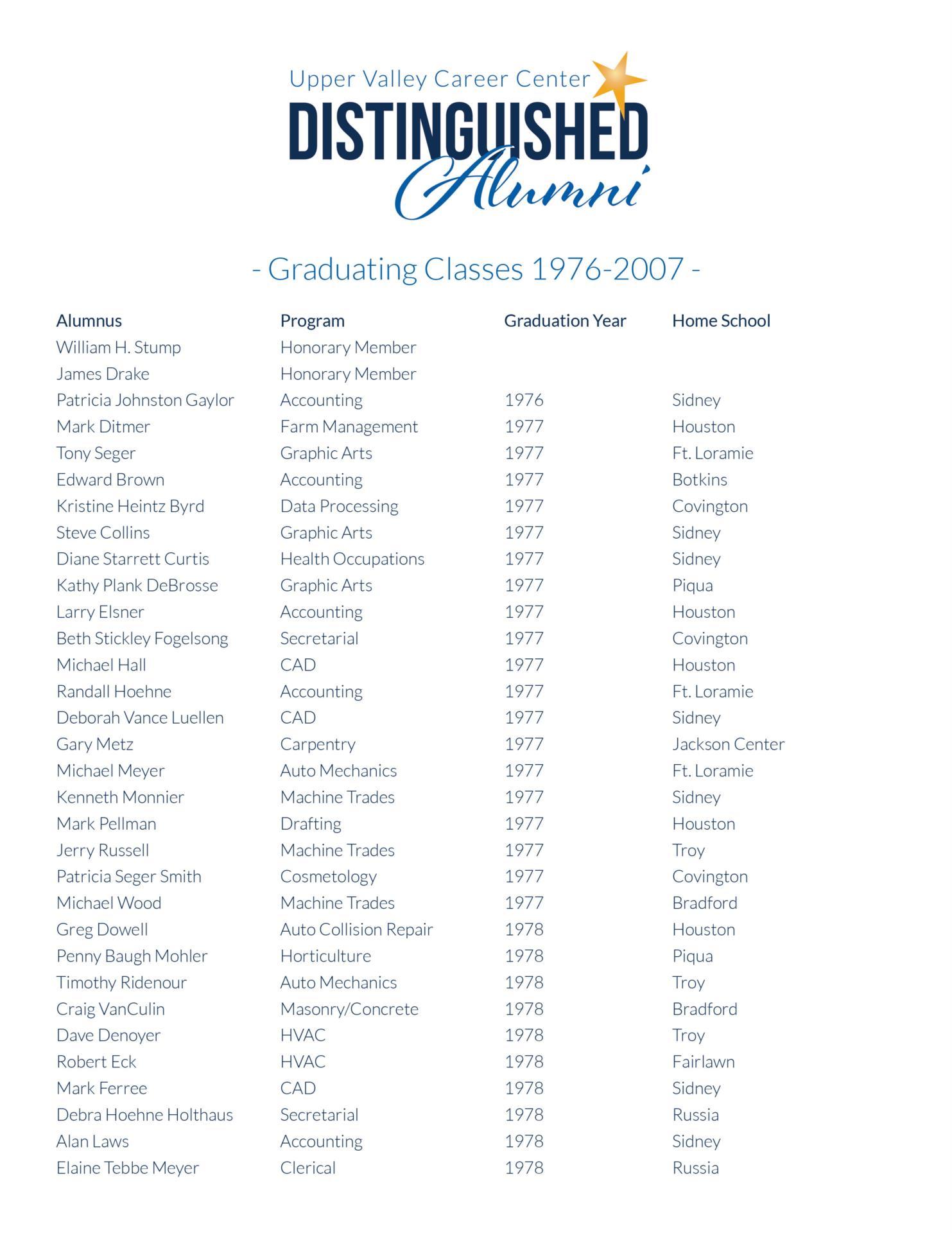 Distinguished Alumni List