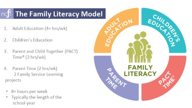 The Family Literacy Model