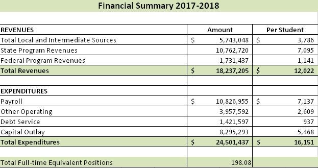 Financial Summary 2017-2018