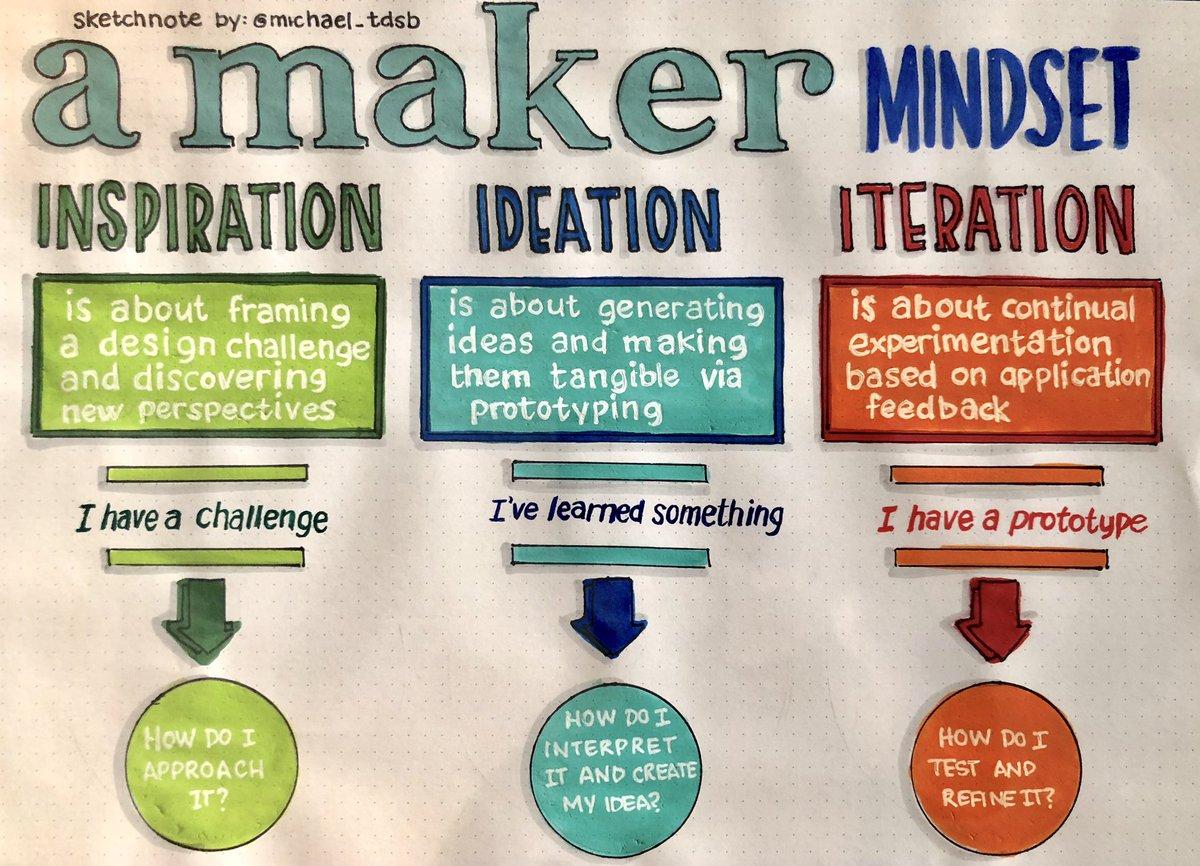 Maker Mindset