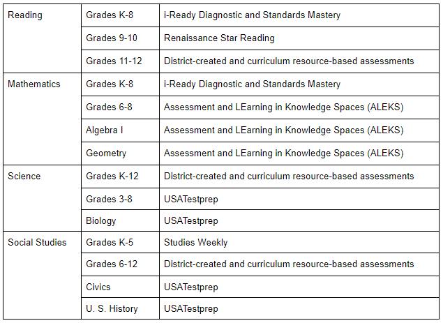 Progress Monitoring Assessments and Platforms